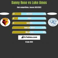 Danny Rose vs Luke Amos h2h player stats