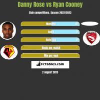 Danny Rose vs Ryan Cooney h2h player stats