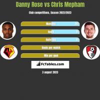 Danny Rose vs Chris Mepham h2h player stats