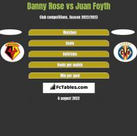 Danny Rose vs Juan Foyth h2h player stats