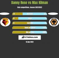 Danny Rose vs Max Kilman h2h player stats