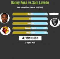 Danny Rose vs Sam Lavelle h2h player stats