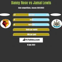 Danny Rose vs Jamal Lewis h2h player stats