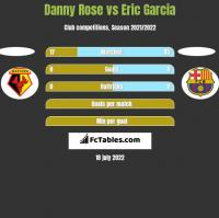 Danny Rose vs Eric Garcia h2h player stats