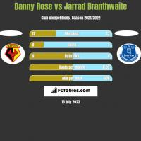 Danny Rose vs Jarrad Branthwaite h2h player stats