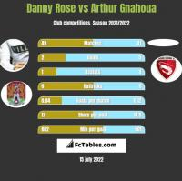 Danny Rose vs Arthur Gnahoua h2h player stats