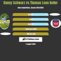 Danny Schwarz vs Thomas Leon Keller h2h player stats