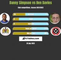 Danny Simpson vs Ben Davies h2h player stats
