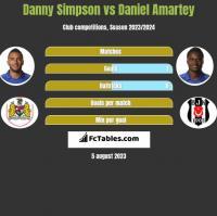 Danny Simpson vs Daniel Amartey h2h player stats