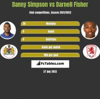 Danny Simpson vs Darnell Fisher h2h player stats