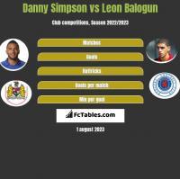 Danny Simpson vs Leon Balogun h2h player stats