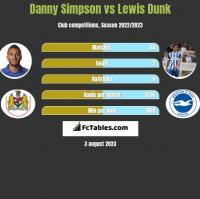 Danny Simpson vs Lewis Dunk h2h player stats