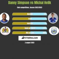 Danny Simpson vs Michal Helik h2h player stats