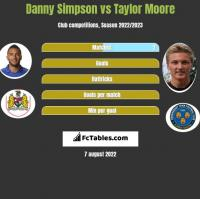 Danny Simpson vs Taylor Moore h2h player stats