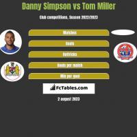 Danny Simpson vs Tom Miller h2h player stats