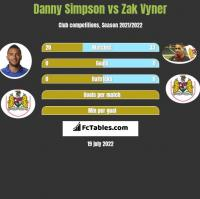 Danny Simpson vs Zak Vyner h2h player stats