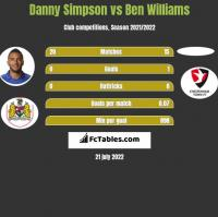 Danny Simpson vs Ben Williams h2h player stats