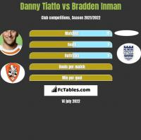 Danny Tiatto vs Bradden Inman h2h player stats