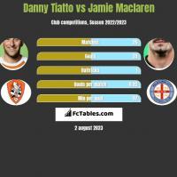 Danny Tiatto vs Jamie Maclaren h2h player stats