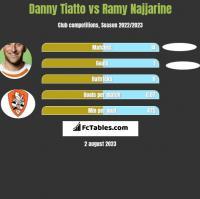 Danny Tiatto vs Ramy Najjarine h2h player stats