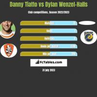 Danny Tiatto vs Dylan Wenzel-Halls h2h player stats