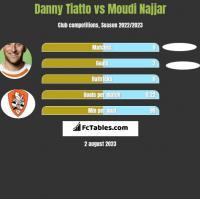 Danny Tiatto vs Moudi Najjar h2h player stats
