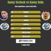 Danny Verbeek vs Danny Holla h2h player stats