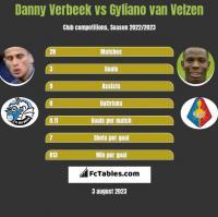 Danny Verbeek vs Gyliano van Velzen h2h player stats