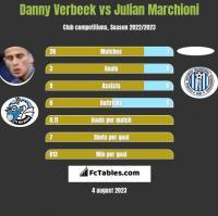 Danny Verbeek vs Julian Marchioni h2h player stats