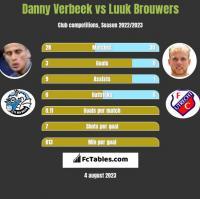 Danny Verbeek vs Luuk Brouwers h2h player stats