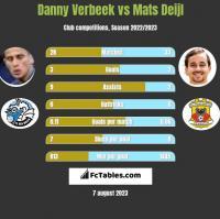 Danny Verbeek vs Mats Deijl h2h player stats