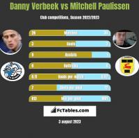 Danny Verbeek vs Mitchell Paulissen h2h player stats