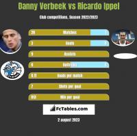 Danny Verbeek vs Ricardo Ippel h2h player stats