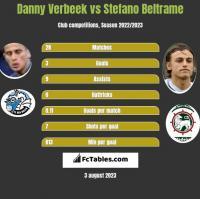 Danny Verbeek vs Stefano Beltrame h2h player stats
