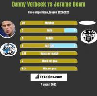 Danny Verbeek vs Jerome Deom h2h player stats