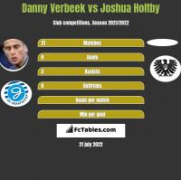 Danny Verbeek vs Joshua Holtby h2h player stats