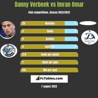 Danny Verbeek vs Imran Omar h2h player stats