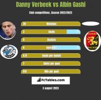 Danny Verbeek vs Albin Gashi h2h player stats