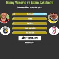 Danny Vukovic vs Adam Jakubech h2h player stats