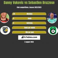 Danny Vukovic vs Sebastien Bruzzese h2h player stats