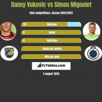 Danny Vukovic vs Simon Mignolet h2h player stats
