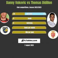 Danny Vukovic vs Thomas Didillon h2h player stats