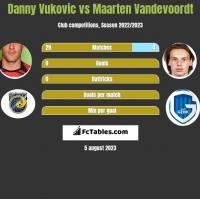 Danny Vukovic vs Maarten Vandevoordt h2h player stats