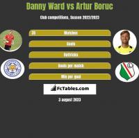 Danny Ward vs Artur Boruc h2h player stats