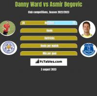 Danny Ward vs Asmir Begović h2h player stats