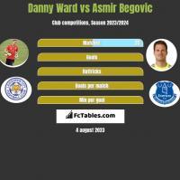 Danny Ward vs Asmir Begovic h2h player stats