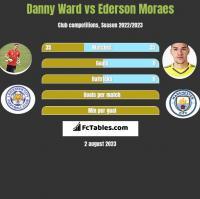 Danny Ward vs Ederson Moraes h2h player stats