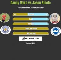 Danny Ward vs Jason Steele h2h player stats