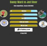Danny Ward vs Jed Steer h2h player stats
