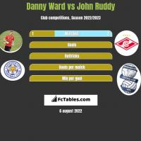 Danny Ward vs John Ruddy h2h player stats